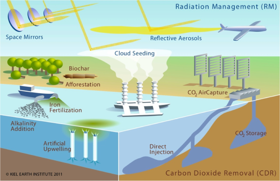 geoengineering-srm-and-other-climate-engineering-methods-kiel-earth-institute-20111
