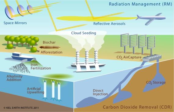 geoengineering-srm-and-other-climate-engineering-methods-kiel-earth-institute-20111